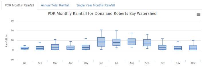 rainfall boxplot