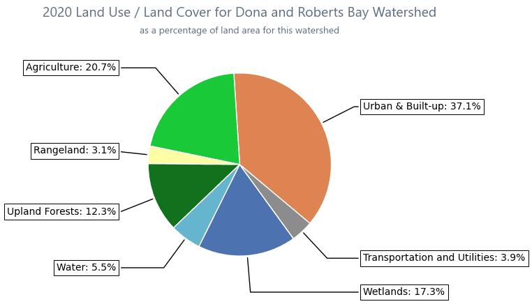 Land Use Chart